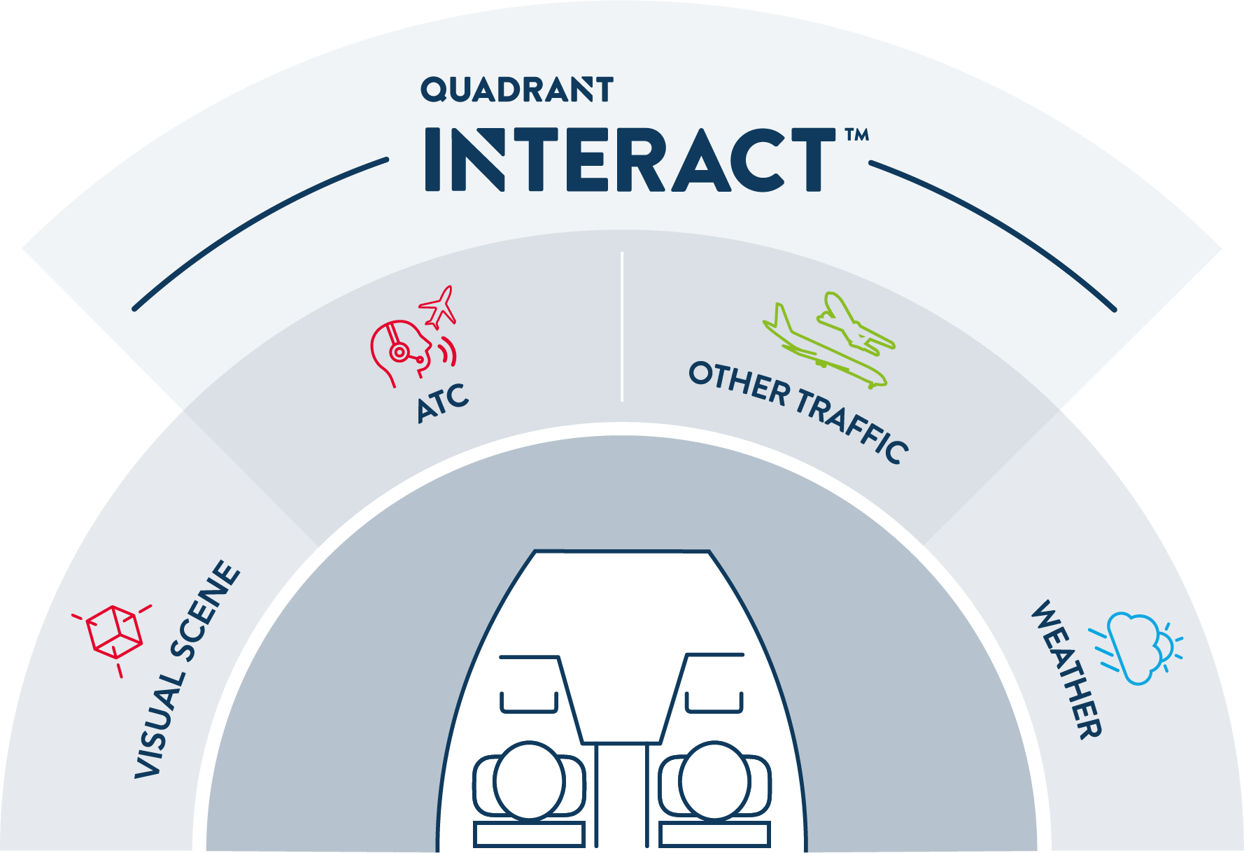 What is Quadrant INTERACT™ Simulated ATC Environment?
